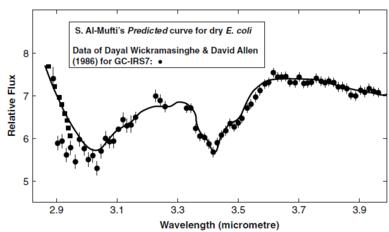 Spectrum of dry E. coli versus interstellar dust