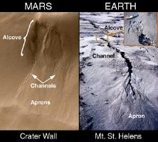 Evidendce of water on Mars
