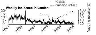 Whooping cough in London